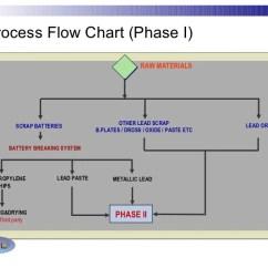 Propylene Phase Diagram 2006 Ford F150 Headlight Wiring Feasibility Studies