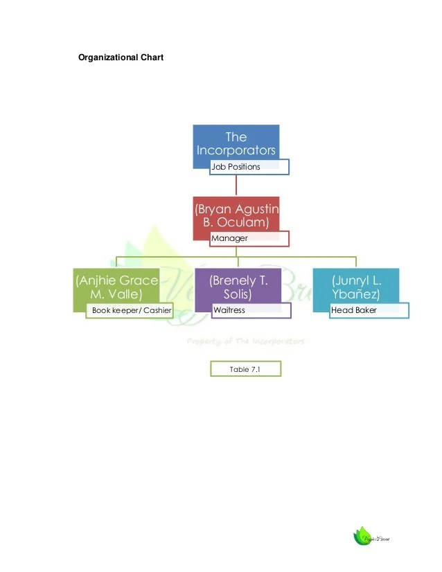 Organizational chart also feasibility study veggie bread rh slideshare