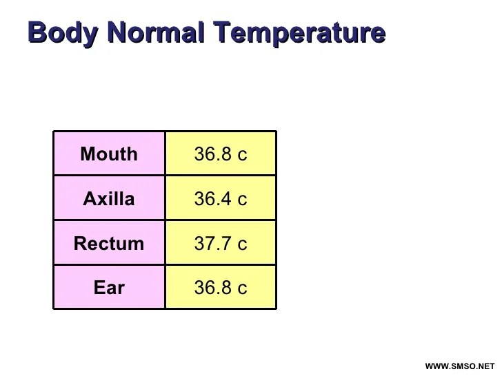 Ear body normal temperature also fever for rd year rh slideshare