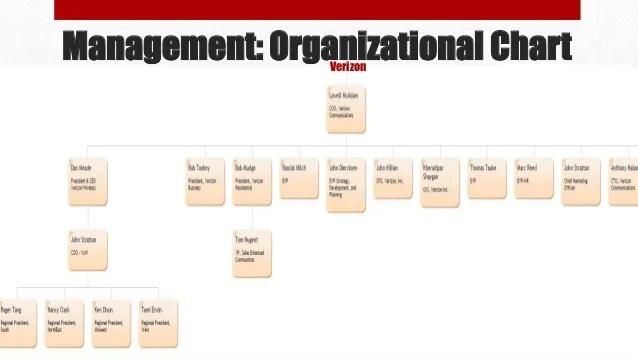 Management organizational chartverizon also verizon bus rh slideshare