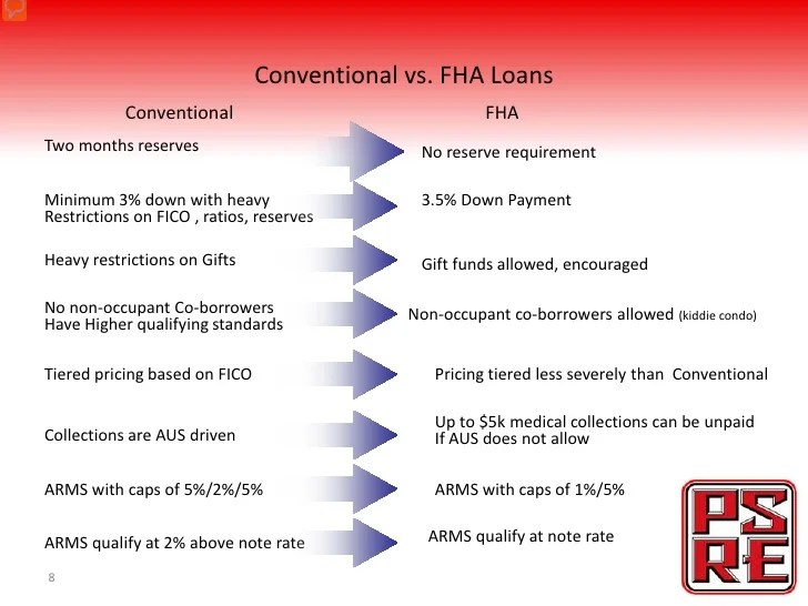 FHA VA Loans What Agents Need To Know