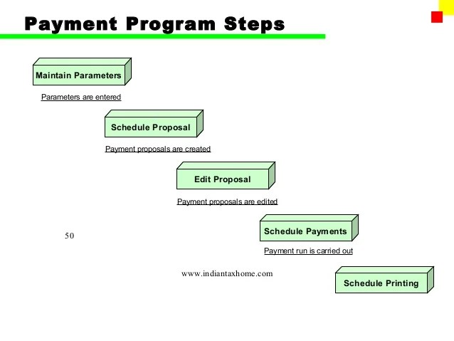 Schedule Of Account Payable - Towerssconstruction sap s/4 hana