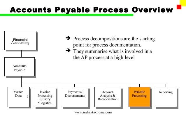 accounts payable process also sap fi account ap rh slideshare