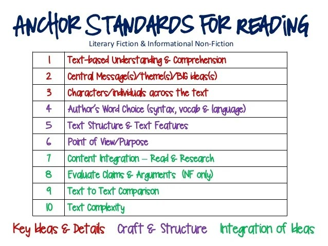 Anchor Standards for Reading Literary