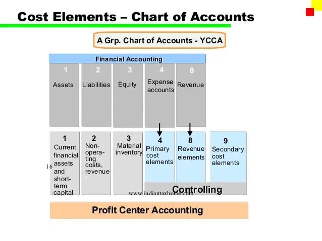 cost elements  chart of accounts also sap fi gl rh slideshare