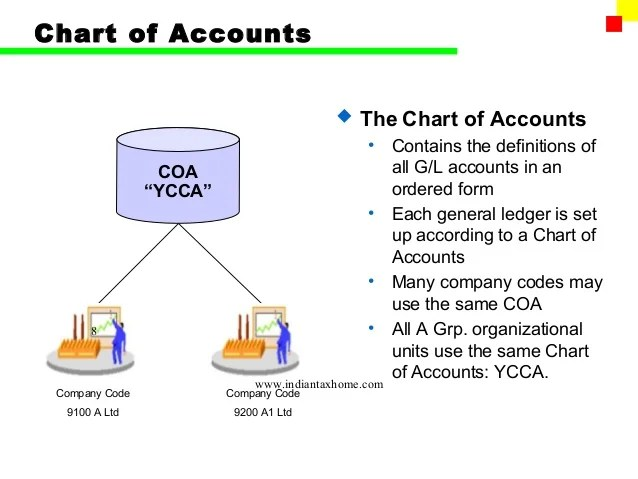 Chart of accounts also sap fi gl rh slideshare