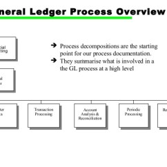Cash Conversion Cycle Diagram Karr Alarm Wiring Sap Financial General Ledger