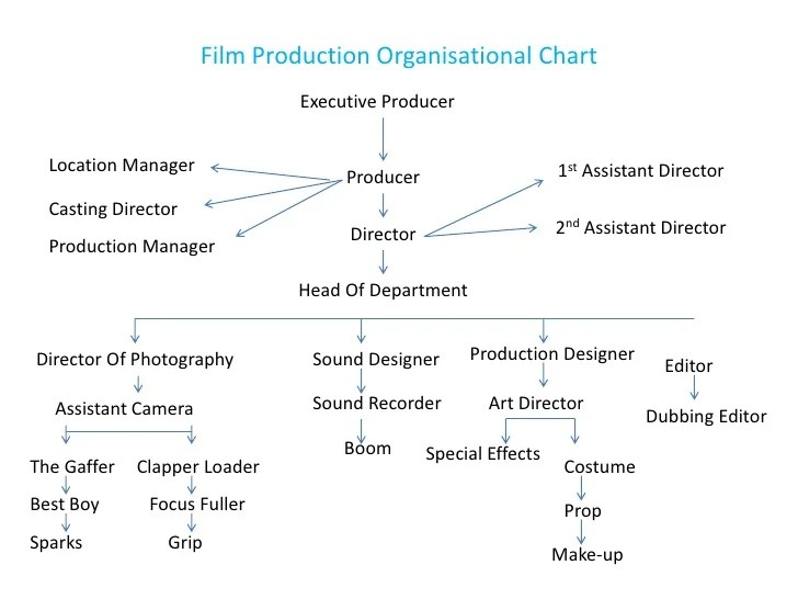 also organisational charts of film production chart one rh slideshare