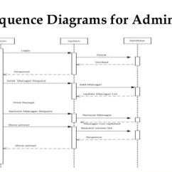 Data Flow Diagram For Event Management System Usb Y Cable Wiring Of Library Document