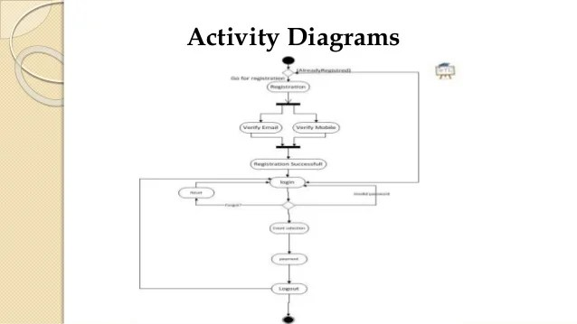 course registration activity diagram aprilia rs 125 wiring 2008 event management system document