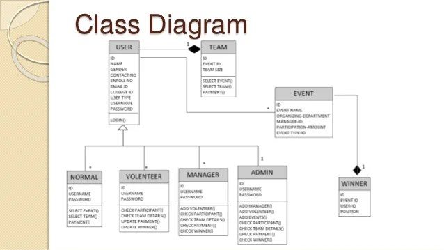 course management system class diagram 2005 ford f150 remote start wiring event document dfd level 1 28