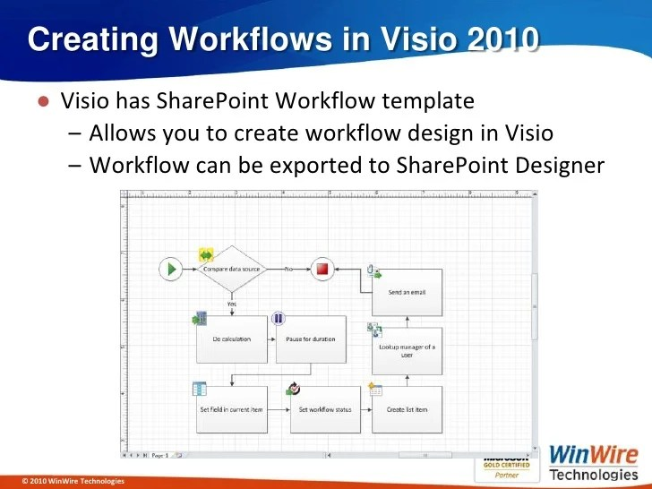 sharepoint 2010 site diagram turbo timer wiring effective business process design with