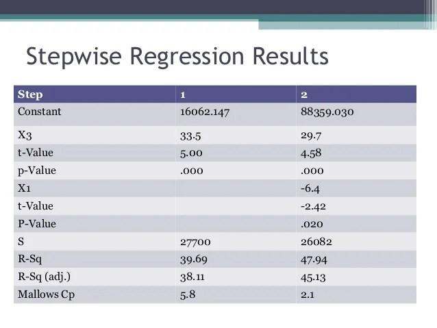 Statistics Case Study - Stepwise Multiple Regression
