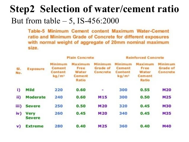Step selection of water cement ratio but from table  is also concrete mix design as per rh slideshare