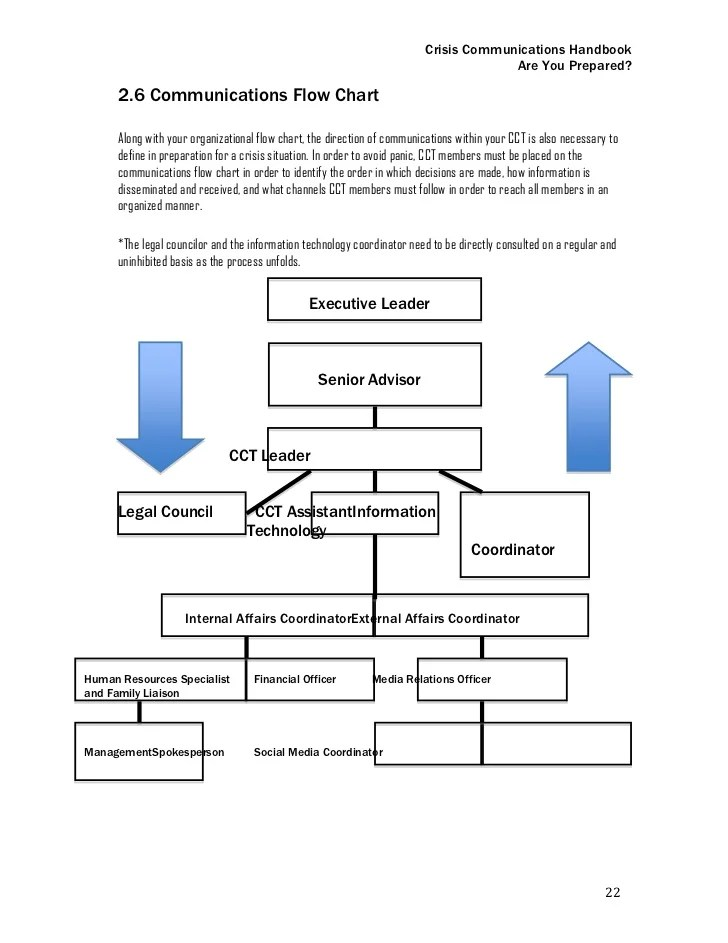 Crisis Communications Flow Chart Homeschoolingforfree