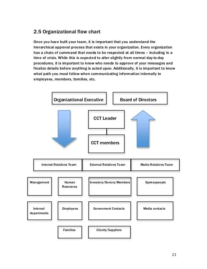 organizational flow chart also crisis communications handbook rh slideshare