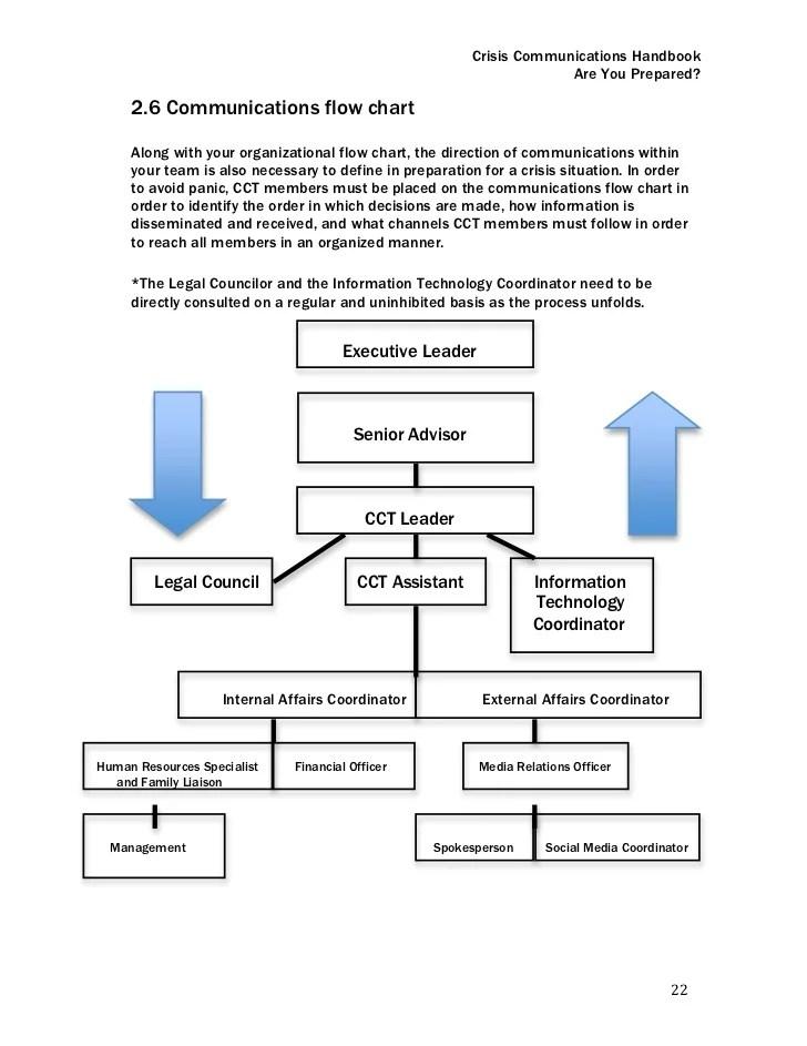 Crisis communications handbook are you prepared flow chart also rh slideshare