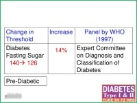 Diabetes reversal Programme