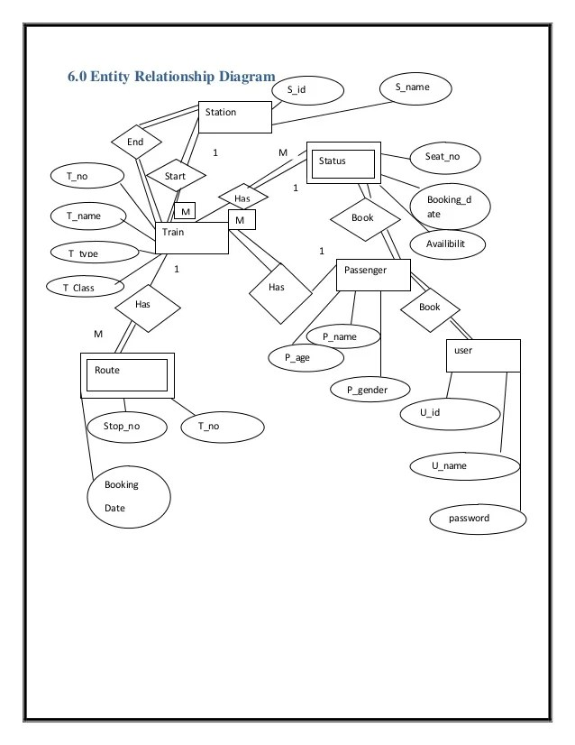 Er Diagram For Railway Reservation System In Dbms Pdf