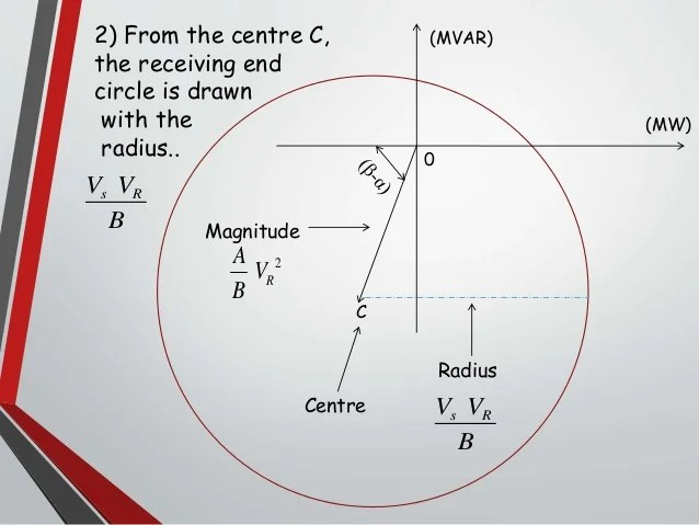 power circle diagram crickets wings receiving end magnitude centre 9