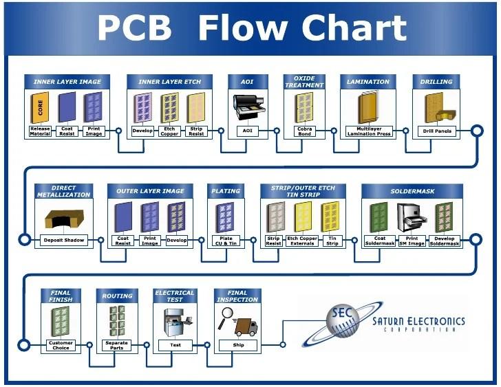 Pcb Process Flow Multilayer Manufacturing Flowchart