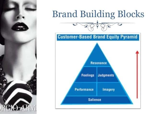Warwick Business School Global Branding Presentation