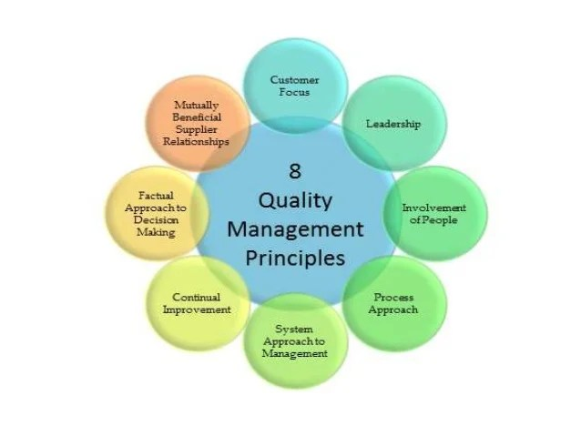 [Quality Management]