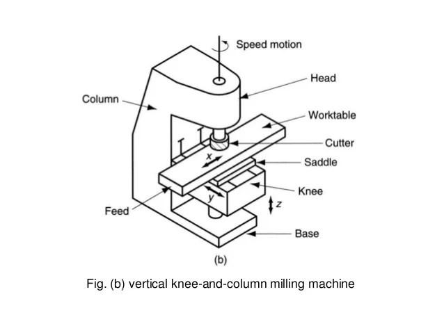 Bridgeport Mill Diagram Bridgeport Milling Machine