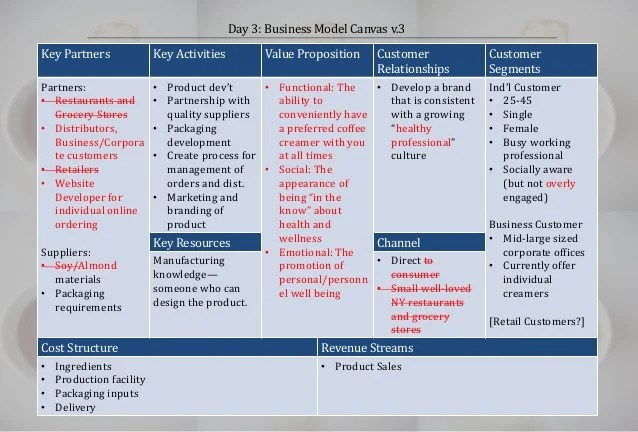 Day 3: Business Model Canvas