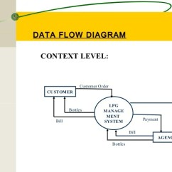 Level 0 And 1 Data Flow Diagram 6 Way Trailer Plug Wiring Gas Management System By Vikash Mainanwal
