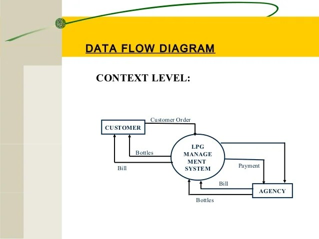 level 0 and 1 data flow diagram surround sound wiring logitech gas management system by vikash mainanwal