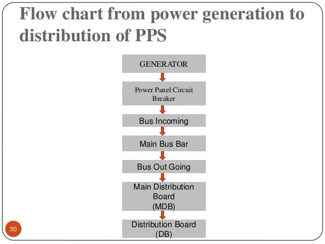 single line diagram of distribution system how to write class 16 mw pran power stations