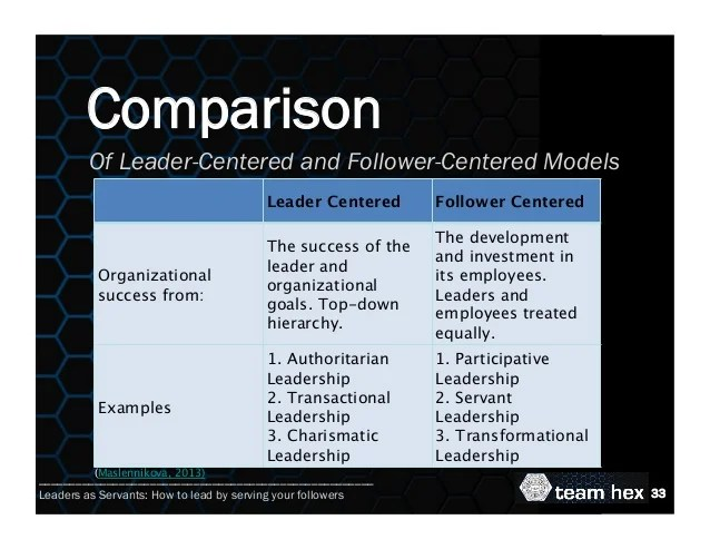 Leaders As Servants How To Lead By Serving Your Followers