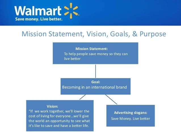 also walmart analysis rh slideshare