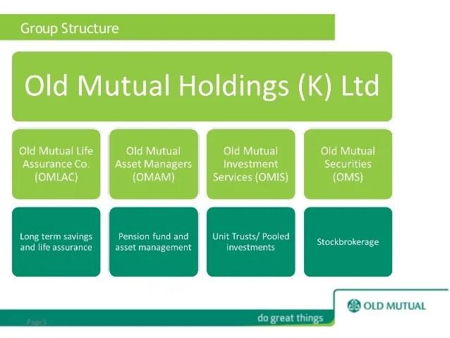 Nedbank Personal Banking