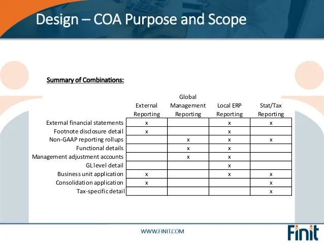 Design  coa purpose and scope also finit all things chart of accounts rh slideshare