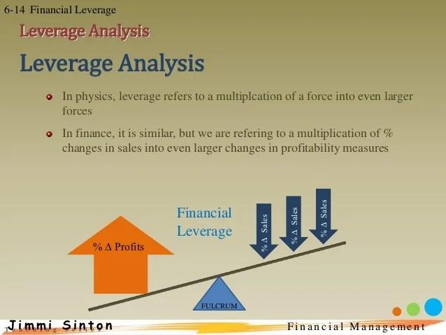 Fin Man 6 Financial Leverage