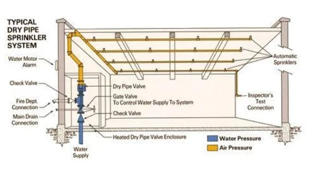 dry pipe sprinkler system riser diagram 1995 nissan 240sx fuel pump wiring fire fighting systems for buildings 13 wet the provision