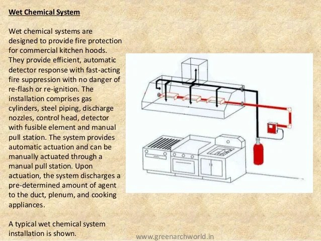 kitchen hood fire suppression system installation outdoor plans free basics of fighting
