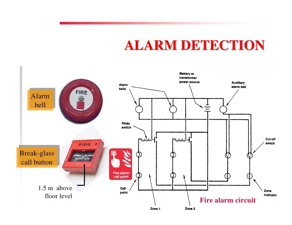 Fire Prevention & Control Services