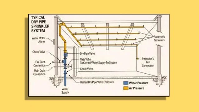 dry pipe sprinkler system riser diagram diagramming complex sentences worksheet fire protection systems unit i 54