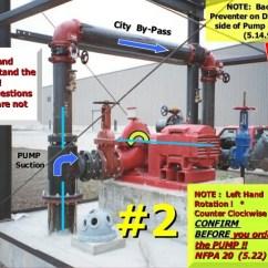 Sprinkler System Backflow Preventer Diagram Narva 7 Pin Flat Trailer Plug Wiring Fire Pump Tutorial