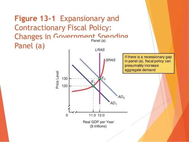 Fiscal policy keynesians