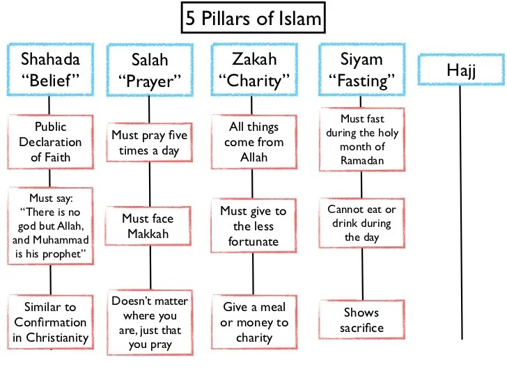 Image Result For Types Of Zakat