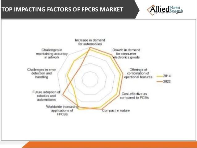 Global Printed Circuit Boards Market Data 2015