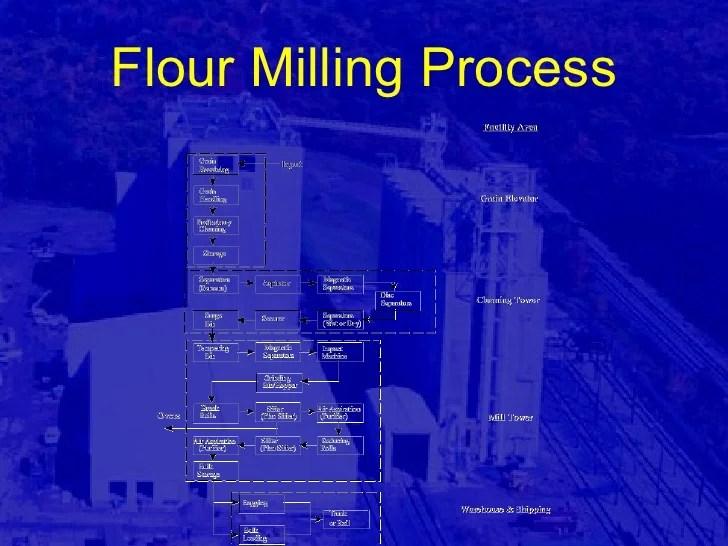 flour also milling plant design rh slideshare