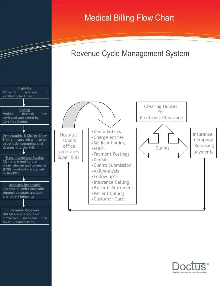 Medical billing flow chart revenue also process chat rh slideshare