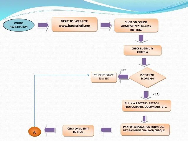 Micro flow chart of college admission process online registration visit to website also flowchart in colleges rh slideshare