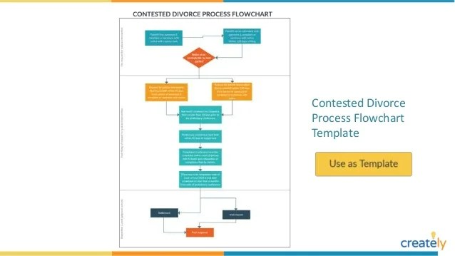 Estate planning flowchart template also examples with editable templates rh slideshare