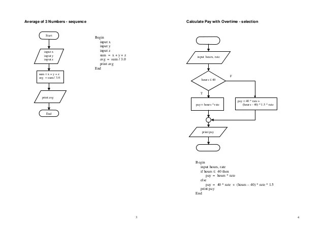how to show loop in sequence diagram 7 way flat plug wiring flowchart pseudocode-examples